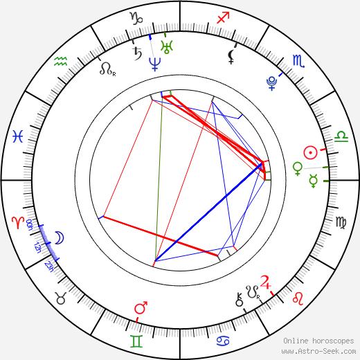 Chrissy Chambers birth chart, Chrissy Chambers astro natal horoscope, astrology