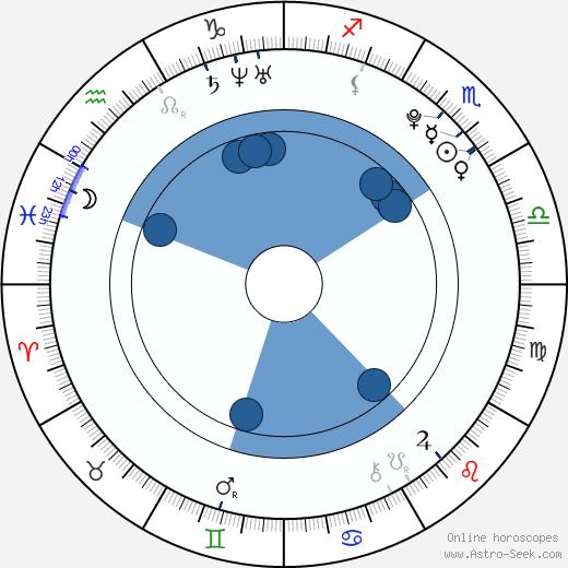 Constance Jablonski wikipedia, horoscope, astrology, instagram