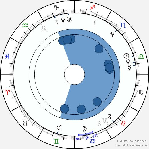 Damaris Lewis wikipedia, horoscope, astrology, instagram