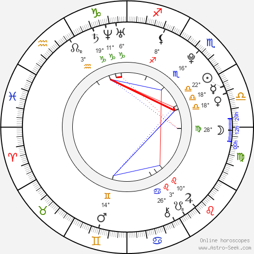 David Dolanský birth chart, biography, wikipedia 2019, 2020
