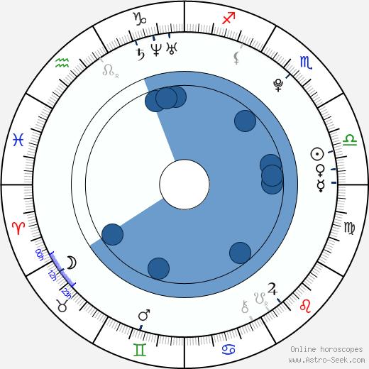 Sunhwa wikipedia, horoscope, astrology, instagram