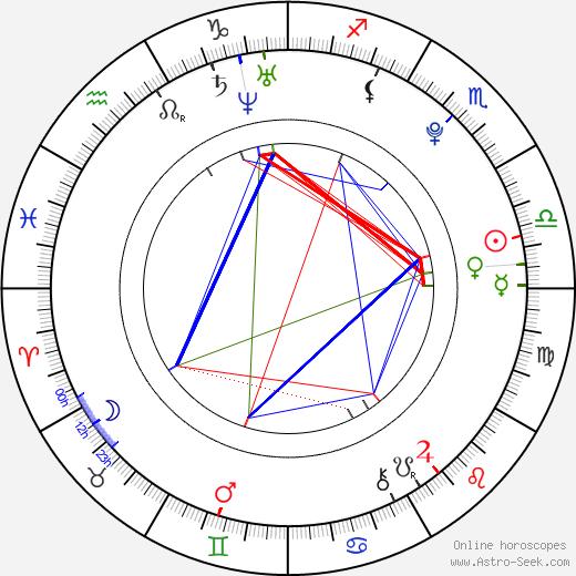 Sunhwa tema natale, oroscopo, Sunhwa oroscopi gratuiti, astrologia