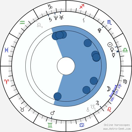 Jakub Štěpán wikipedia, horoscope, astrology, instagram