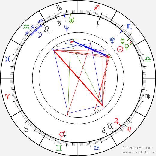 Jana Karasová день рождения гороскоп, Jana Karasová Натальная карта онлайн