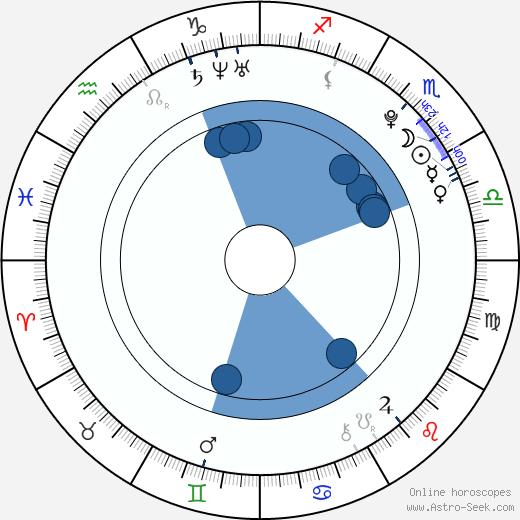 Janet Leon wikipedia, horoscope, astrology, instagram