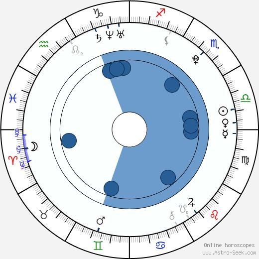 Jessie Barthel wikipedia, horoscope, astrology, instagram