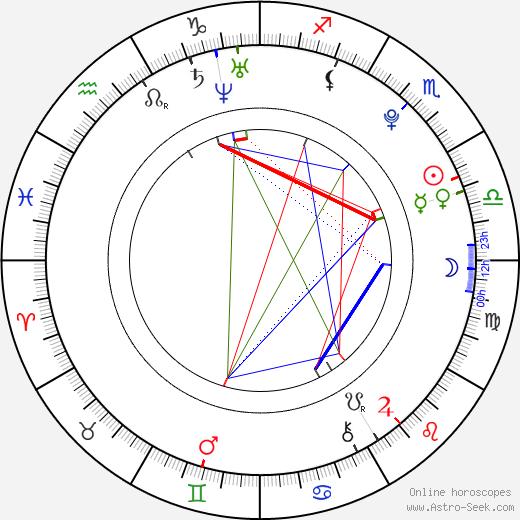 Jóhanna Guðrún Jónsdóttir tema natale, oroscopo, Jóhanna Guðrún Jónsdóttir oroscopi gratuiti, astrologia