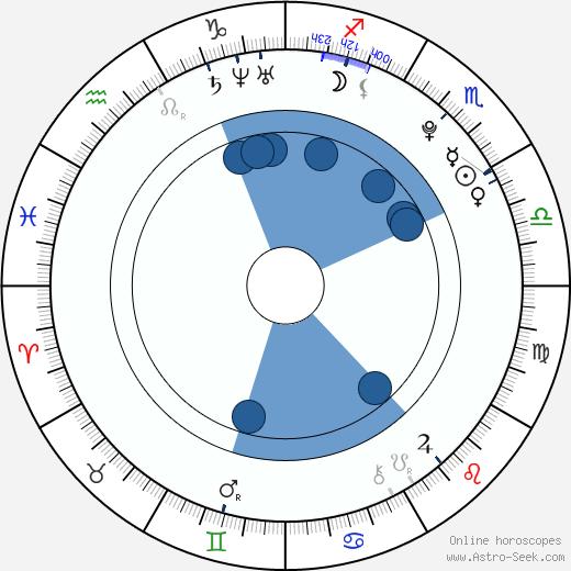 Jonathan Lipnicki wikipedia, horoscope, astrology, instagram