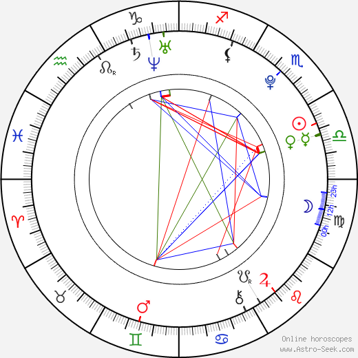 astrology birth date and time