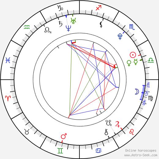 Kiko Mizuhara astro natal birth chart, Kiko Mizuhara horoscope, astrology