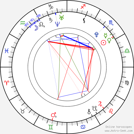 Kim Kon astro natal birth chart, Kim Kon horoscope, astrology
