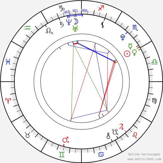 Kirby Bliss Blanton astro natal birth chart, Kirby Bliss Blanton horoscope, astrology