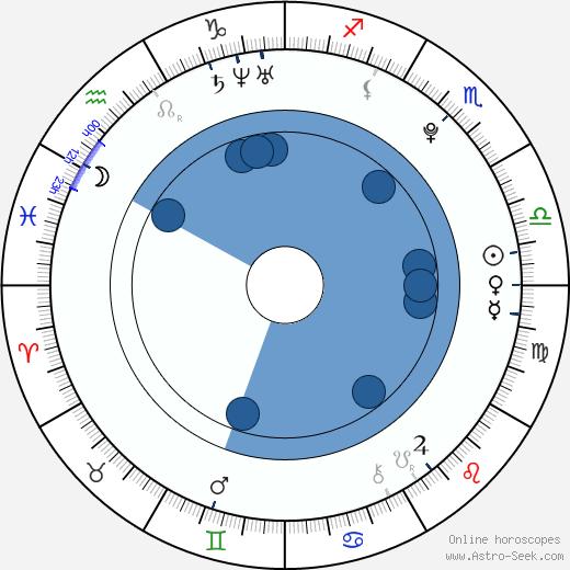 Liv Lisa Fries wikipedia, horoscope, astrology, instagram