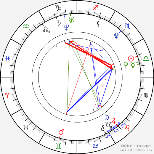 Melodia Ruiz Gutierrez tema natale, oroscopo, Melodia Ruiz Gutierrez oroscopi gratuiti, astrologia