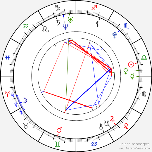 Myles Jeffrey astro natal birth chart, Myles Jeffrey horoscope, astrology