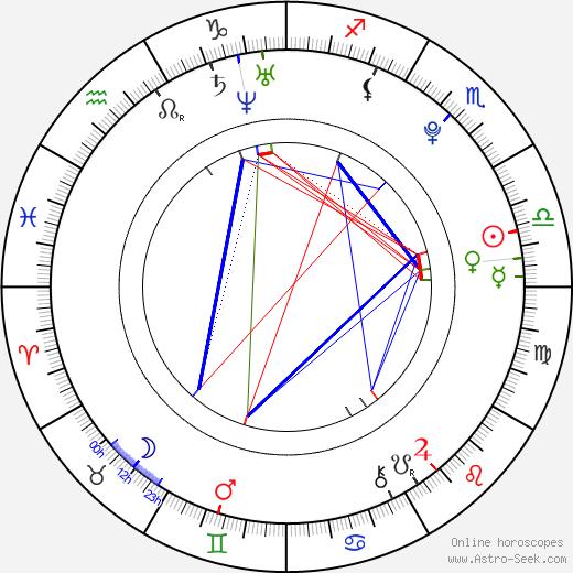 Park Sang Hyun tema natale, oroscopo, Park Sang Hyun oroscopi gratuiti, astrologia