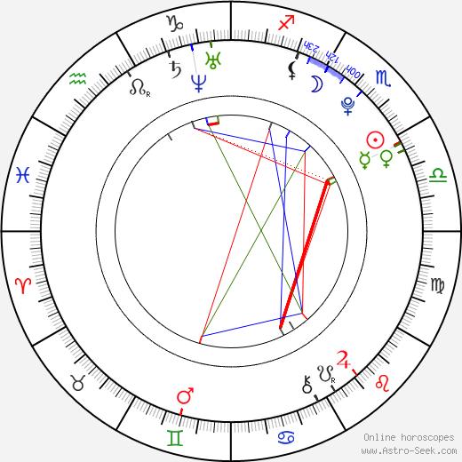 Ricky Rubio tema natale, oroscopo, Ricky Rubio oroscopi gratuiti, astrologia