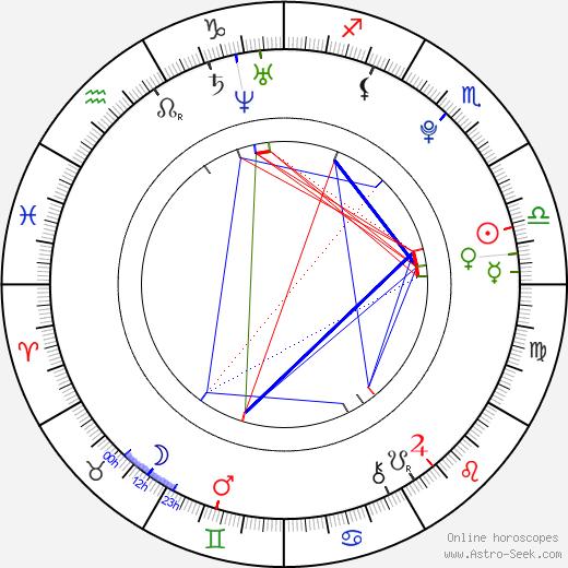 Robert Kousal astro natal birth chart, Robert Kousal horoscope, astrology