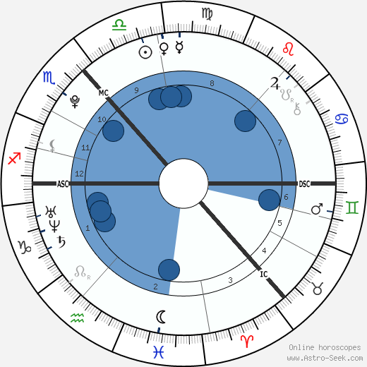 Sophie Jane Lockwood North wikipedia, horoscope, astrology, instagram