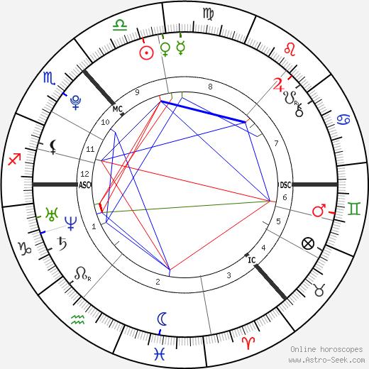 Sophie Jane Lockwood North tema natale, oroscopo, Sophie Jane Lockwood North oroscopi gratuiti, astrologia