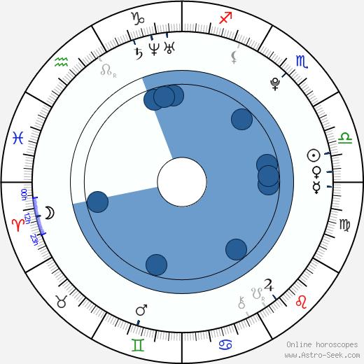 Tara Shelley wikipedia, horoscope, astrology, instagram