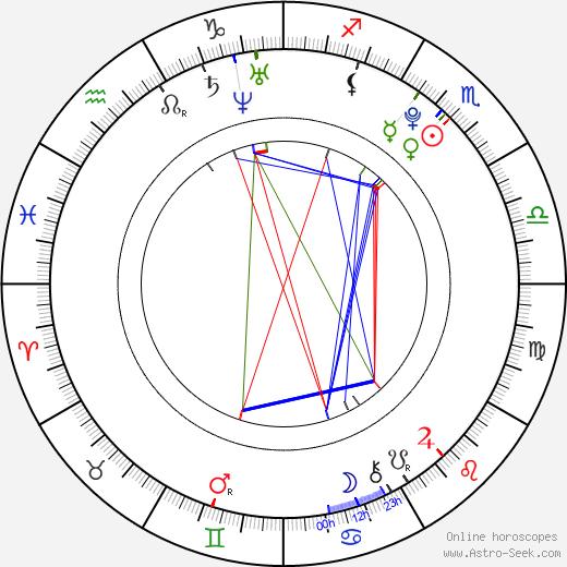 Ada Kukkonen astro natal birth chart, Ada Kukkonen horoscope, astrology