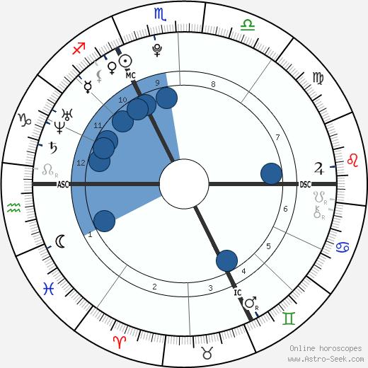 Anouchka Delon wikipedia, horoscope, astrology, instagram