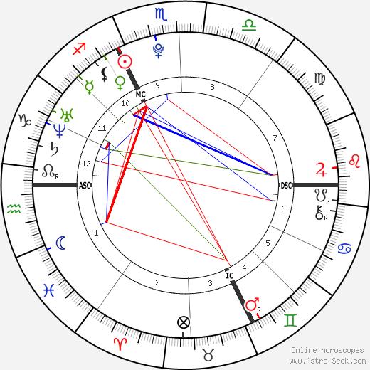 Anouchka Delon astro natal birth chart, Anouchka Delon horoscope, astrology