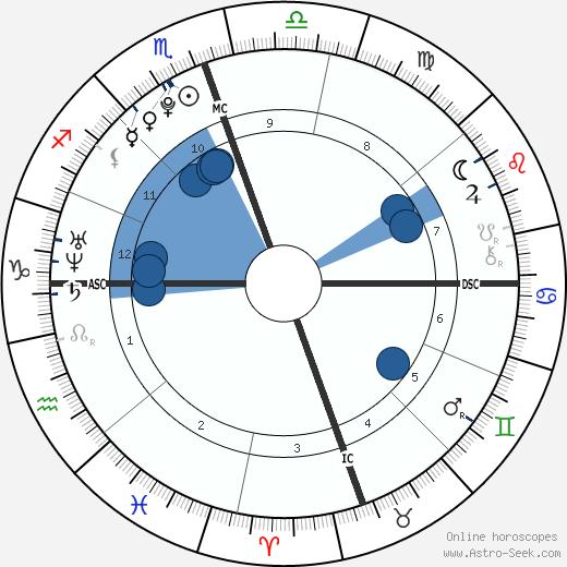 Christian Murphy wikipedia, horoscope, astrology, instagram