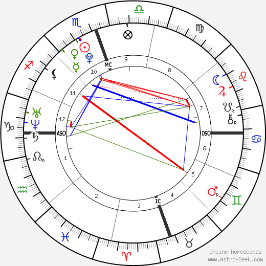 Christian Murphy tema natale, oroscopo, Christian Murphy oroscopi gratuiti, astrologia