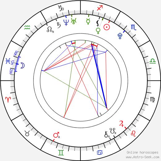 Danny Welbeck tema natale, oroscopo, Danny Welbeck oroscopi gratuiti, astrologia