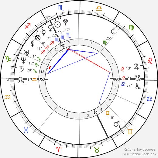 Florent Manaudou birth chart, biography, wikipedia 2019, 2020