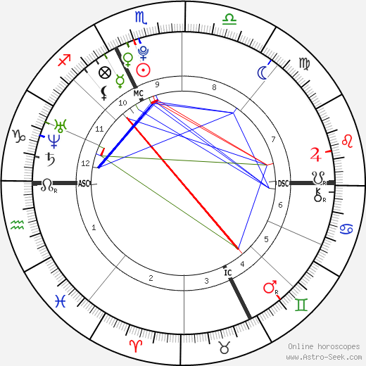 Florent Manaudou birth chart, Florent Manaudou astro natal horoscope, astrology