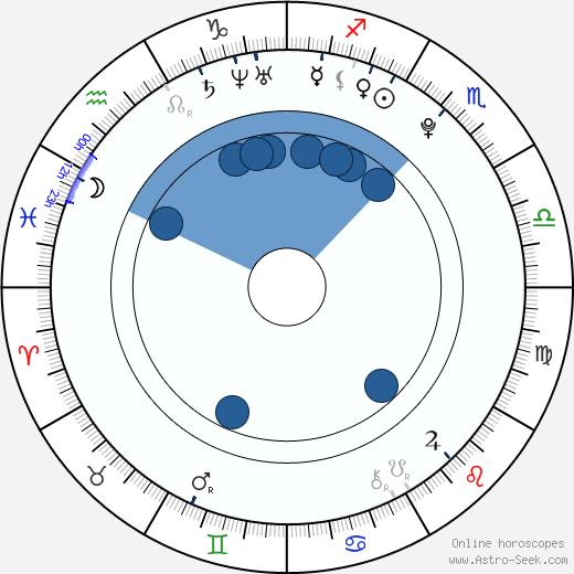 Hong Joo Hyun wikipedia, horoscope, astrology, instagram