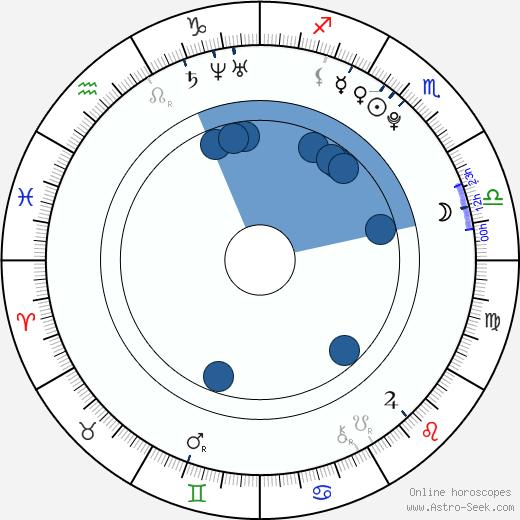 Jessie Jacobs wikipedia, horoscope, astrology, instagram