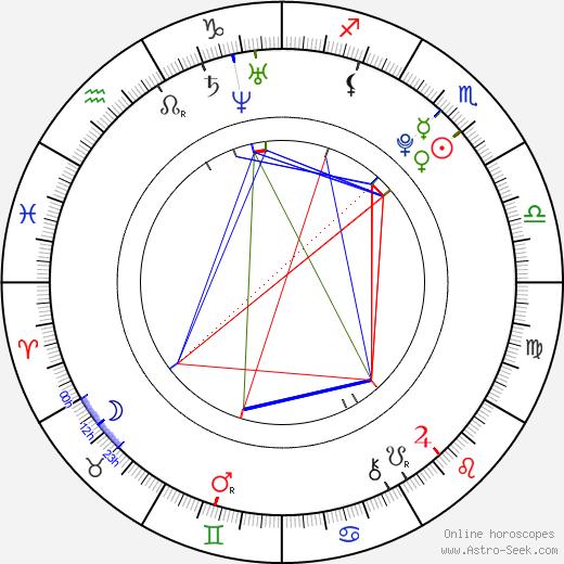 Kendall Schmidt tema natale, oroscopo, Kendall Schmidt oroscopi gratuiti, astrologia