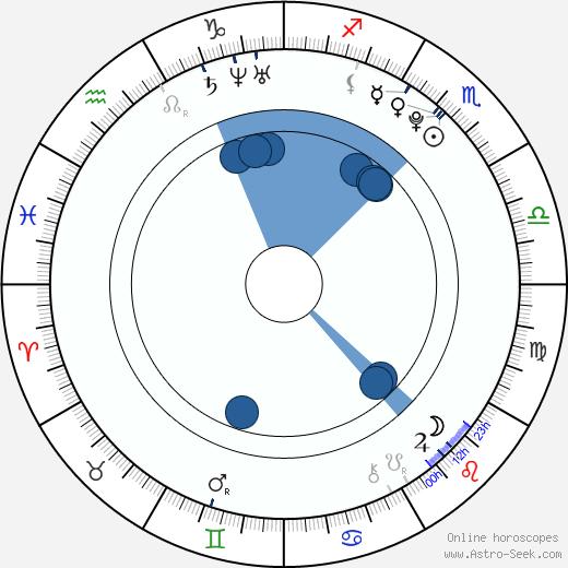Klára Mikušková wikipedia, horoscope, astrology, instagram