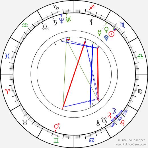 Klára Mikušková tema natale, oroscopo, Klára Mikušková oroscopi gratuiti, astrologia