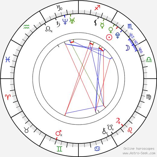 Lukáš Krpálek birth chart, Lukáš Krpálek astro natal horoscope, astrology