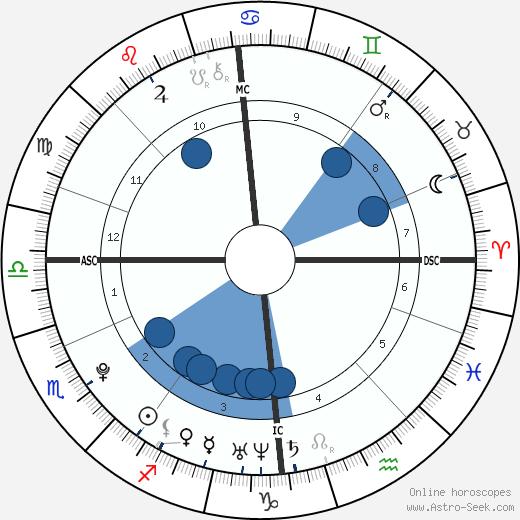 Magnus Carlsen wikipedia, horoscope, astrology, instagram