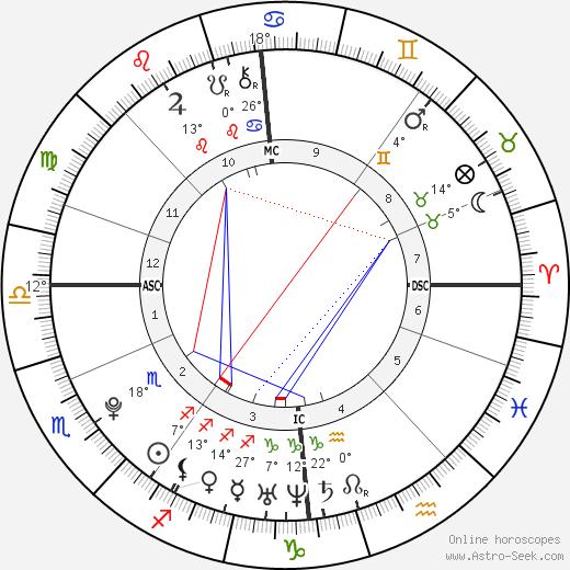 Magnus Carlsen birth chart, biography, wikipedia 2019, 2020