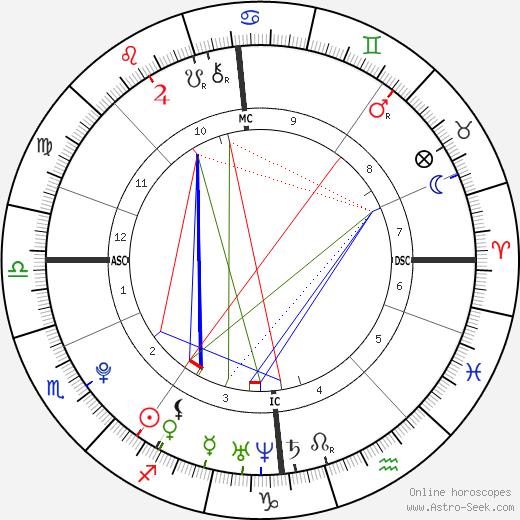 Magnus Carlsen astro natal birth chart, Magnus Carlsen horoscope, astrology