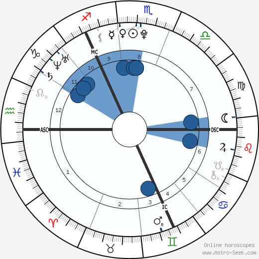 Megan Turner wikipedia, horoscope, astrology, instagram