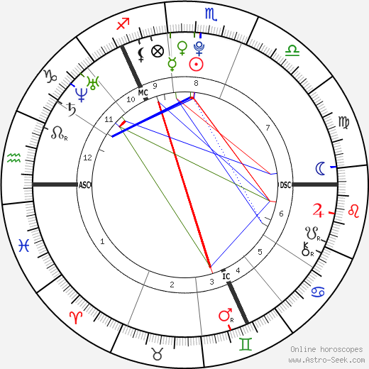 Megan Turner tema natale, oroscopo, Megan Turner oroscopi gratuiti, astrologia
