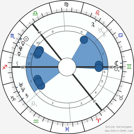 Mhairi Isabel MacBeath wikipedia, horoscope, astrology, instagram