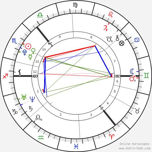 Mhairi Isabel MacBeath tema natale, oroscopo, Mhairi Isabel MacBeath oroscopi gratuiti, astrologia