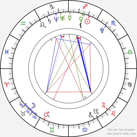 Michaela Gallo день рождения гороскоп, Michaela Gallo Натальная карта онлайн