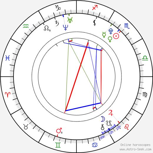 Mikko Neuvonen birth chart, Mikko Neuvonen astro natal horoscope, astrology