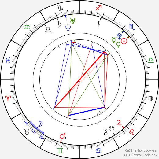 Miss Ming tema natale, oroscopo, Miss Ming oroscopi gratuiti, astrologia