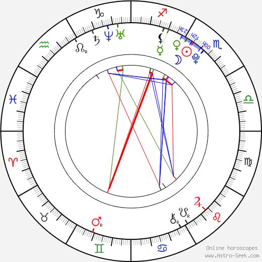 Nicol Geržová tema natale, oroscopo, Nicol Geržová oroscopi gratuiti, astrologia
